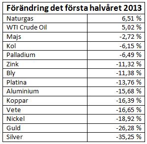 Prisförändring på råvaror första halvåret 2013