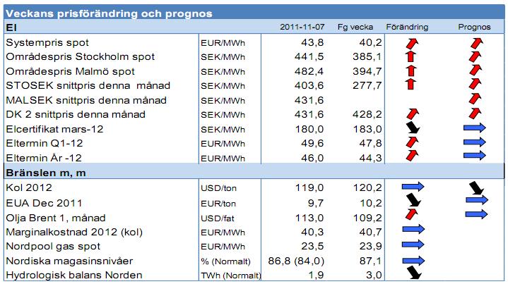 Prisförändringar och prognos för el, olja och kol - 7 november 2011