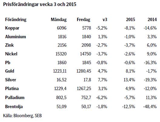pris på koppar 2015