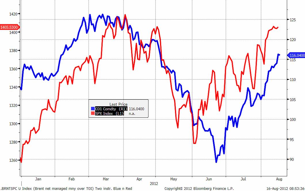 Prishistorik över S&P 500 och olja