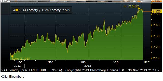 Relationen mellan priset på Nov 2014 sojabönor och Dec 2014 majs
