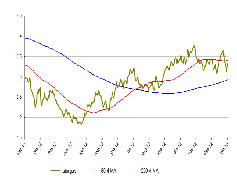 Prisutveckling på naturgas