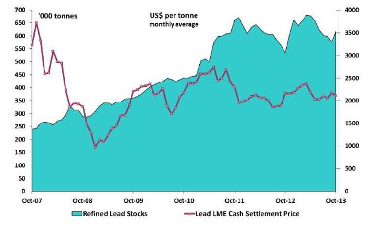 Prisutveckling för bly