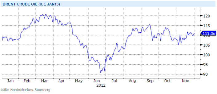 Prisutveckling på brent crude oil - ICE Jan13