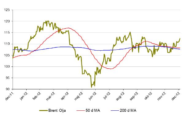 Prisutveckling på brent-olja under 2012