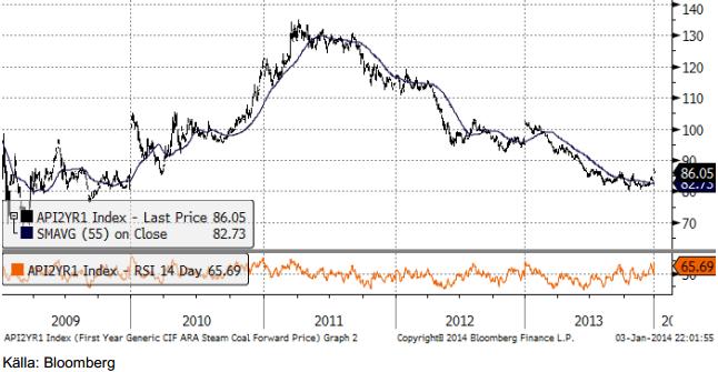 Prisutveckling på energikol från 2009 till 2014