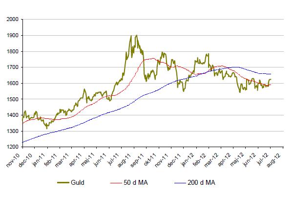 Prisutveckling - Gold pris 2 år