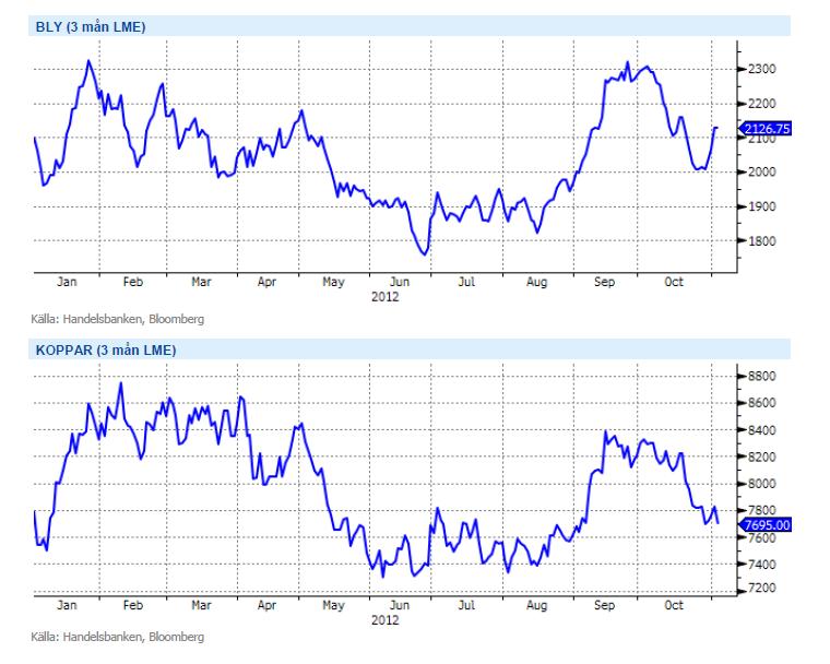 Grafer över prisutveckling på bly och koppar under 2012