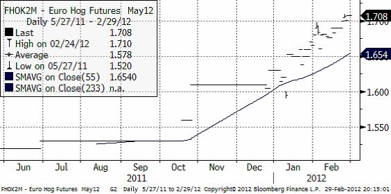 Graf över prisutveckling på lean hog (gris) - 29 februari 2012
