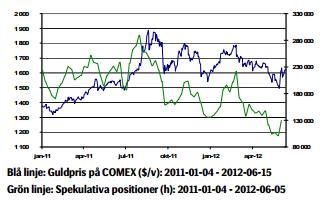 Prisutveckling på guld under 1,5 år