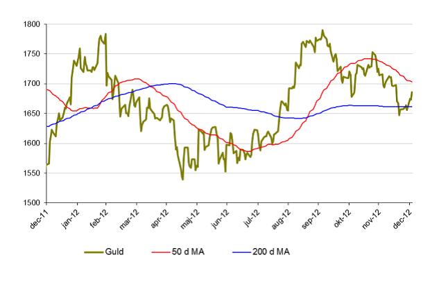 Prisutveckling på guld under 2012