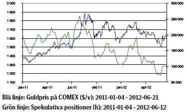 Prisutveckling på guld - 21 juni 2012