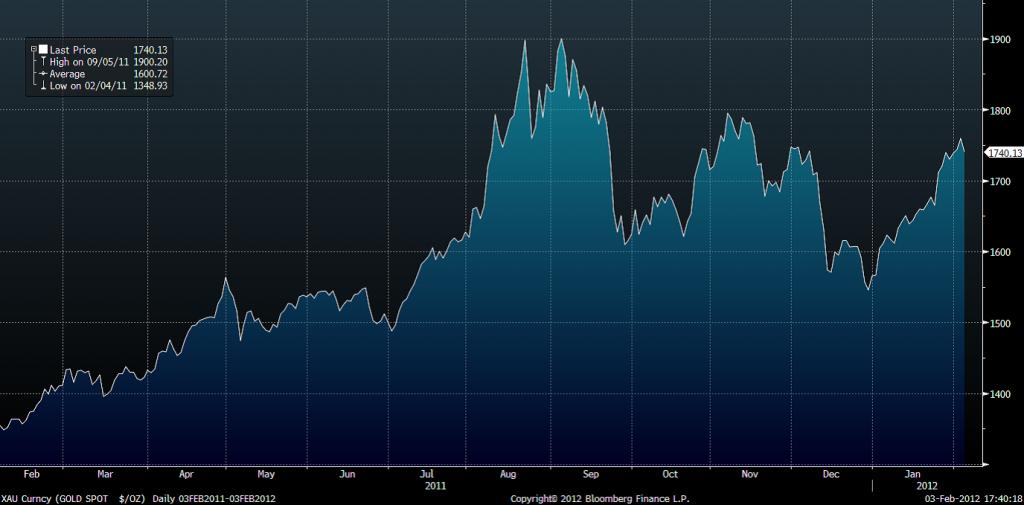 Diagram med graf över prisutveckling på guld år 2011 tom januari 2012