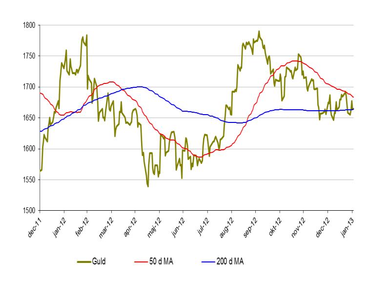 Prisutveckling på guld