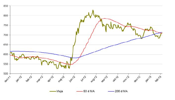 Prisutveckling på majs, 50 och 200 d MA