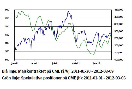 Prisutveckling på majs (CME) för 2011 - 2012