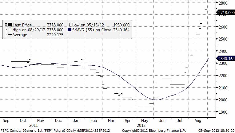 Prisutveckling på mjölkpulver 2011 och 2012