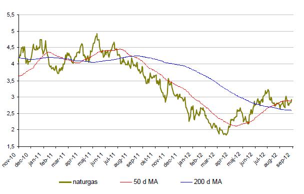 Prisutveckling på naturgas under 2 år tom 2012