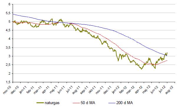 Prisutveckling på naturgas - Graf över (nästan) 2 år