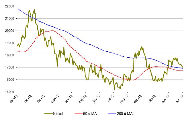 Prisutveckling på nickel under 2012