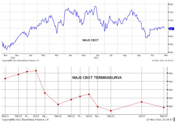 Prisutveckling och terminspriset på majs på CBOT - Graf och diagram