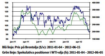 Prisutveckling på olja tom den 15 juni 2012