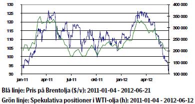 Prisutveckling på olja - 21 juni 2012
