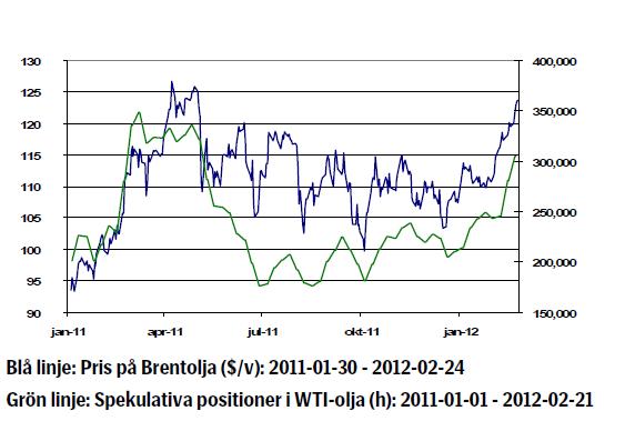 Prisutveckling på olja (brent) - Januari 2011 till januari 2012