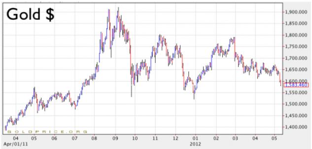Prisutveckling på guld - Diagram över 1 år