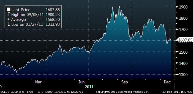 Prisutveckling på guld - Graf