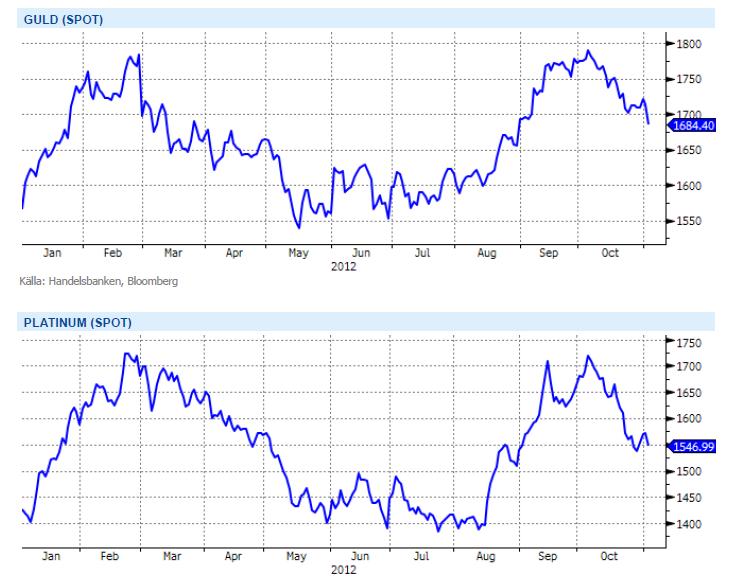 Prisutveckling på guld och platinum, spot-grafer för 2012