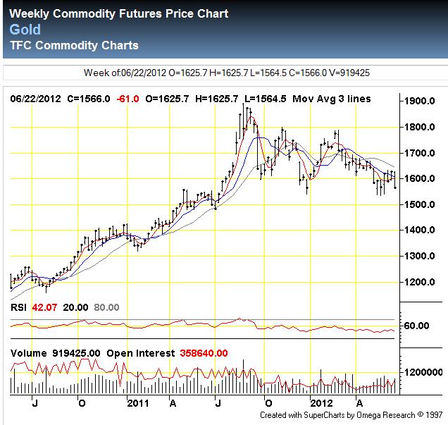 Prisutveckling på guld-terminer - Veckovis