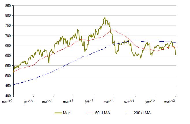 Prisutveckling på majs år 2010 till 2012