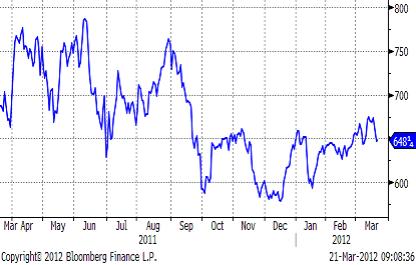 Prisutveckling på majs - 2011 - 2012