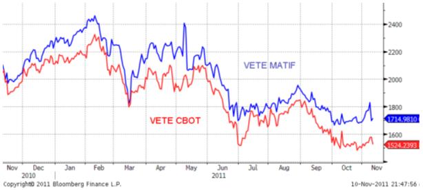 Prisutveckling på vete - Diagram för CBOT och Matif