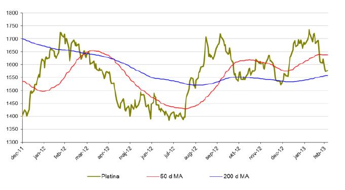 Prisutveckling på platina, 50 och 200 d MA