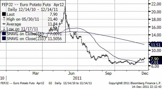 Prisutveckling på potatis (Eurex) för leverans i april 2012