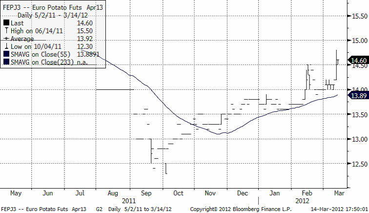 Prisutveckling på potatis - Graf 2011 - 2012
