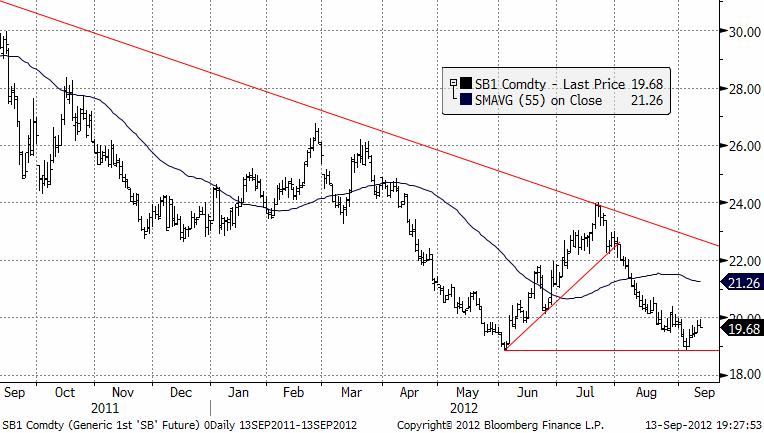 Prisutveckling och teknisk prognos på sockerpriset - 13 september 2012