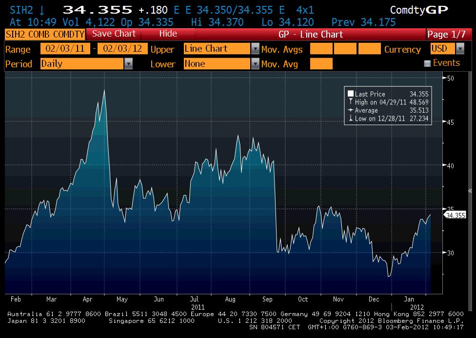 Diagram med graf över prisutveckling på silver från februari 2011 till januari 2012
