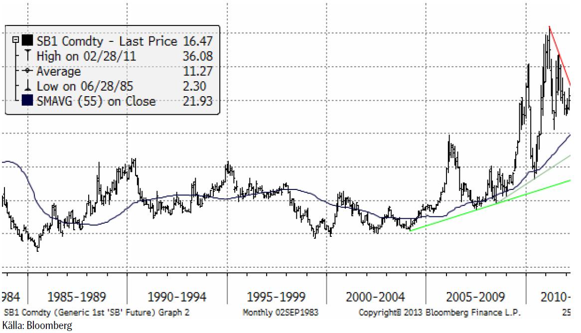 Prisutveckling på socker 1984 till 2013
