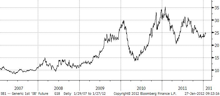 Prisutveckling på socker under år 2011