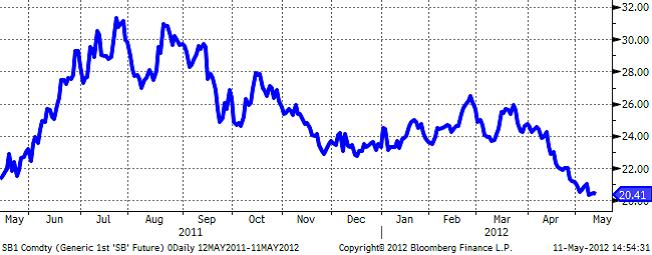 Prisutveckling på socker maj 2011 till maj 2012