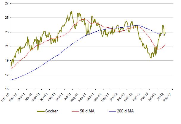 Prisutveckling på sockerpris - Graf år 2010 - 2012