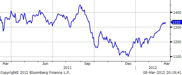 Prisutveckling på sojabönor - Graf 2011 - 2012