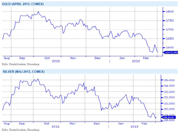 Prisutveckling för guld och silver på termin (Comex april 2013)