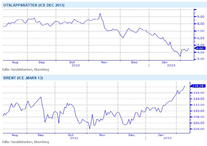 Prisutveckling på utsläppsrätter och olja (brent) på ICE