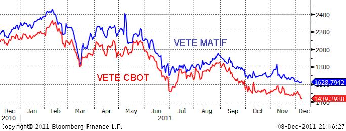 Prisutveckling på vete - CBOT och Matif - Diagram