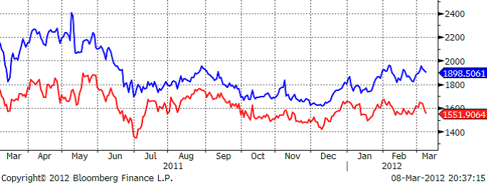 Prisutveckling för vete - Grafer för 2011 och 2012
