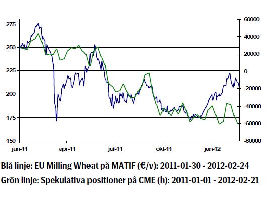 Prisutveckling på vete från januari 2011 till februari 2012